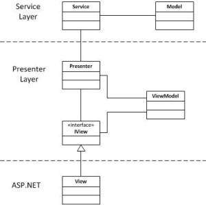 MVP UML Static Structure